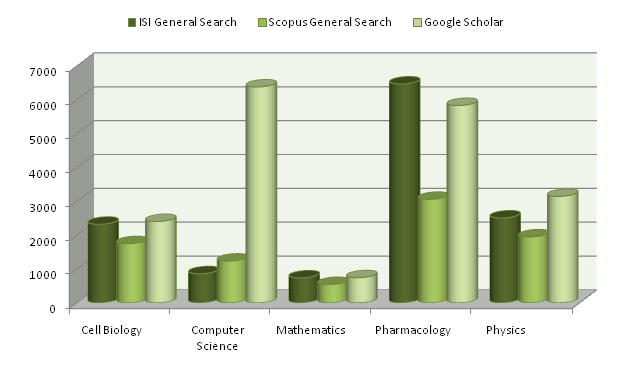 ISI, Scopus and Googles Scholar Sciences