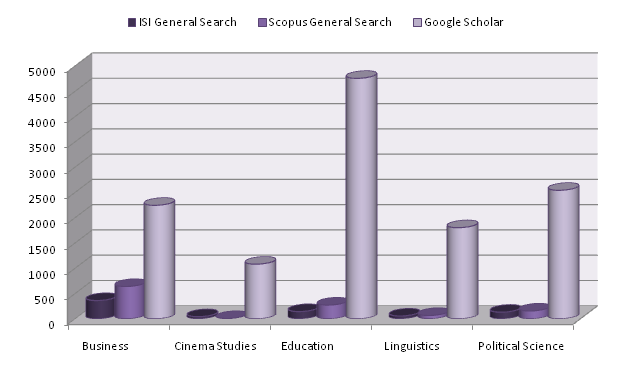 ISI, Scopus and Google Scholar: Social Sciences