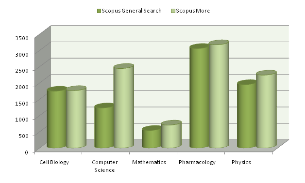 Scopus General vs Scopus More Sciences
