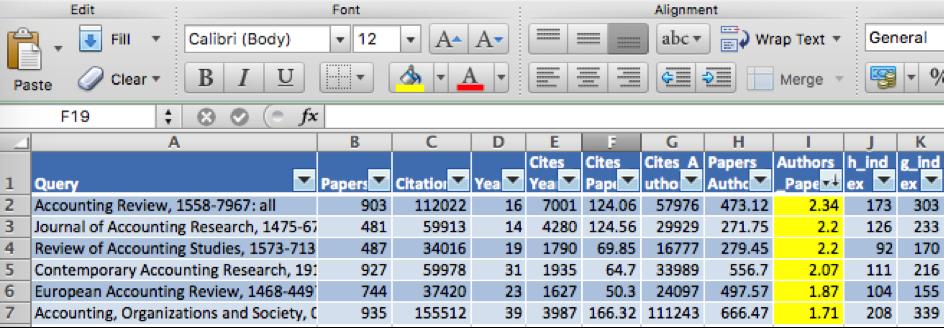 Bibliometric research: Journals