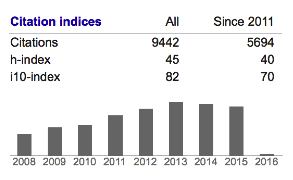 Google scholar citation years citations over the years see below from publish or perish version 5 onwards you can also use a google scholar profile search in publish or perish ccuart Gallery